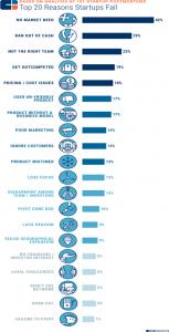 top 20 reason startup fails